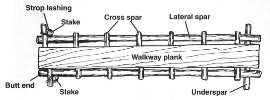 Walkway Section Overview