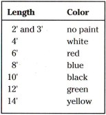 Color-Code for Spars