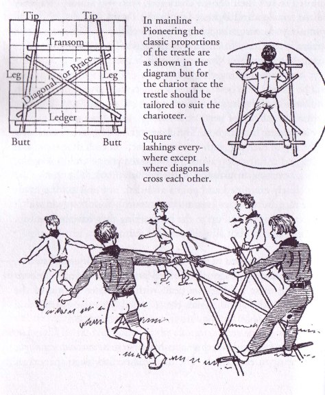 In mainline Pioneering the classic proportions of the trestle are as shown in the diagram, but for the chariot race, the trestle should be tailored to suit the charioteer.