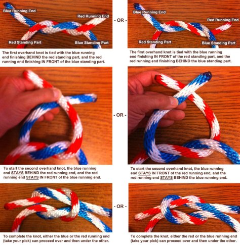 The first overhand knot is tied with the blue running  end finishing BEHIND the red standing part, and the red  running end finishing IN FRONT of the blue standing part. -or- The first overhand knot is tied with the blue running end finishing IN FRONT of the red standing part, and the red running end finishing BEHIND the blue standing part. To start the second overhand knot, the blue running end STAYS BEHIND the red running end, and the red running end STAYS IN FRONT of the blue running end. -or- To start the second overhand knot, the blue running end STAYS IN FRONT of the red running end, and the  red running end STAYS BEHIND the blue running end. To complete the knot, either the blue or the red running end (take your pick) can proceed over and then under the other.